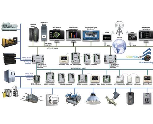 FAWAZ AutomatedLogic BMS Configuration Kuwait